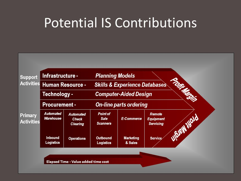 Potential IS Contributions