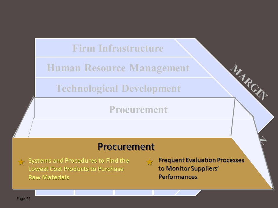 Human Resource Management Technological Development