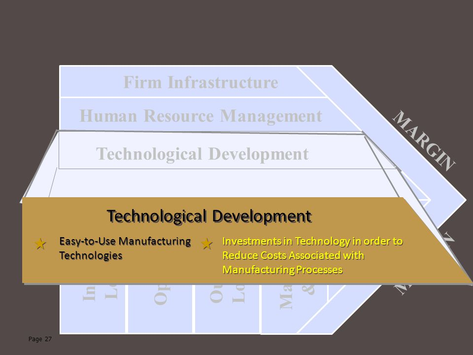 Human Resource Management MARGIN Technological Development