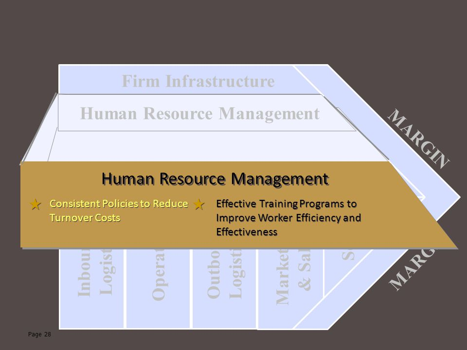 Human Resource Management Human Resource Management MARGIN