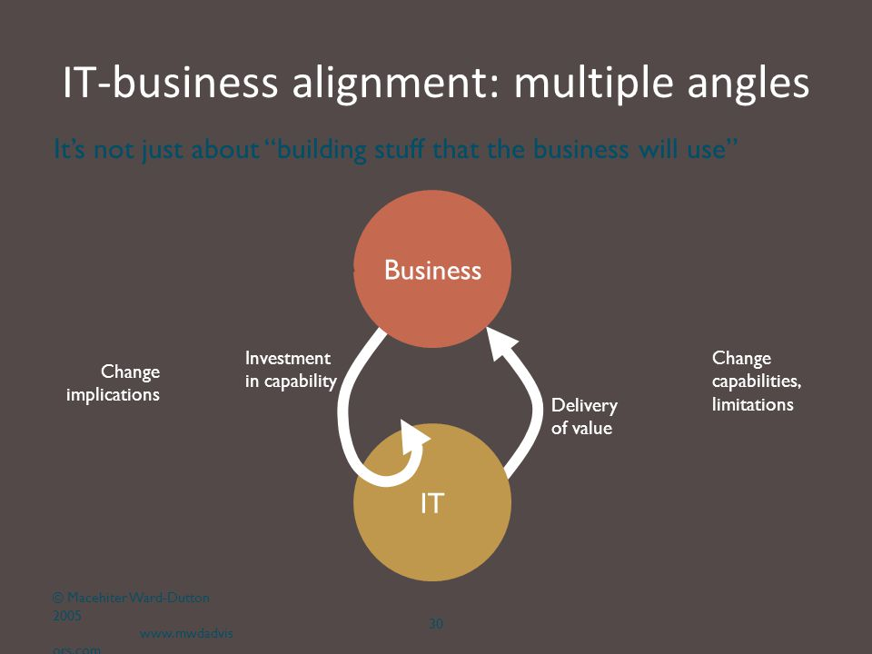 IT-business alignment: multiple angles