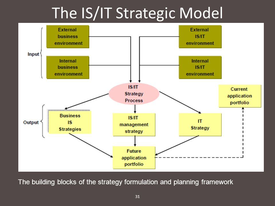 The IS/IT Strategic Model