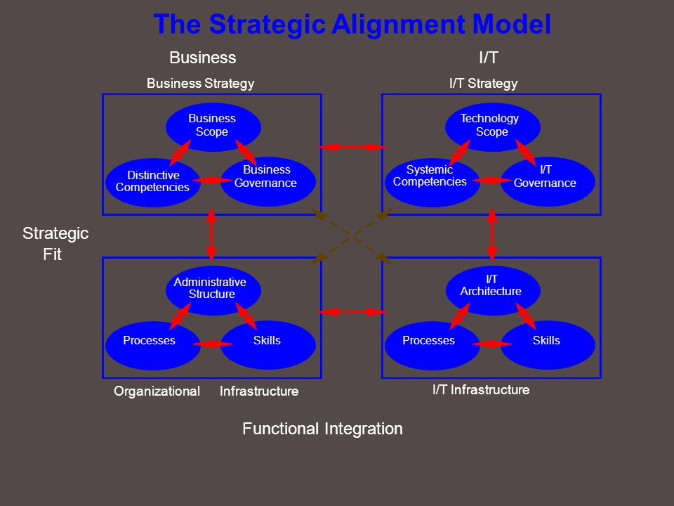 The Strategic Alignment Model