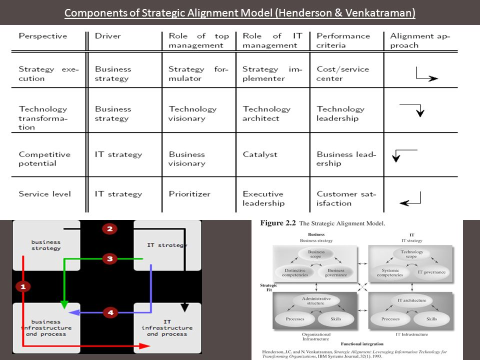 Components of Strategic Alignment Model (Henderson & Venkatraman)