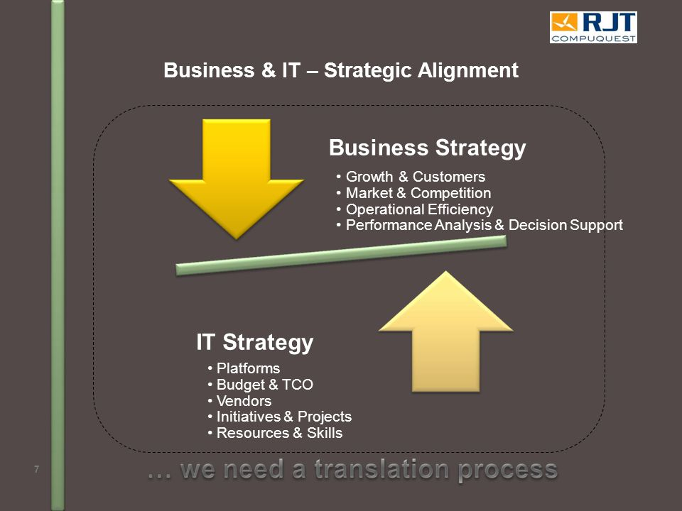 Business & IT – Strategic Alignment