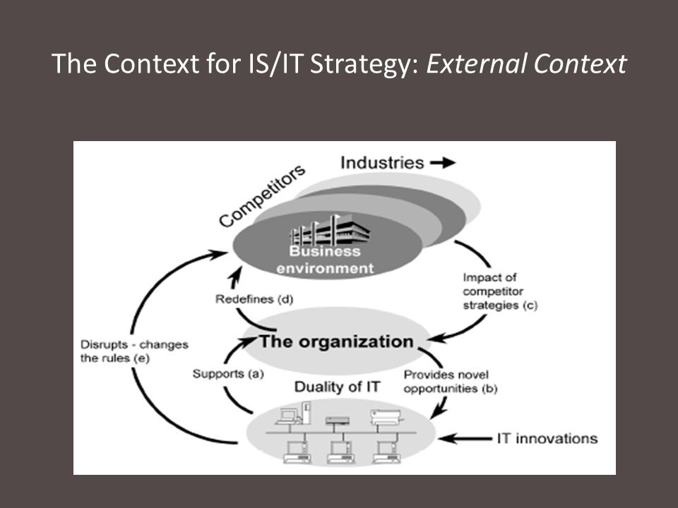 The Context for IS/IT Strategy: External Context