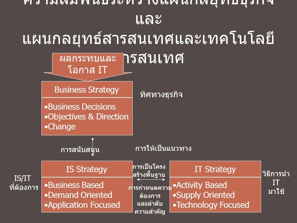 ความสัมพันธ์ระหว่างแผนกลยุทธ์ธุรกิจและ แผนกลยุทธ์สารสนเทศและเทคโนโลยีสารสนเทศ