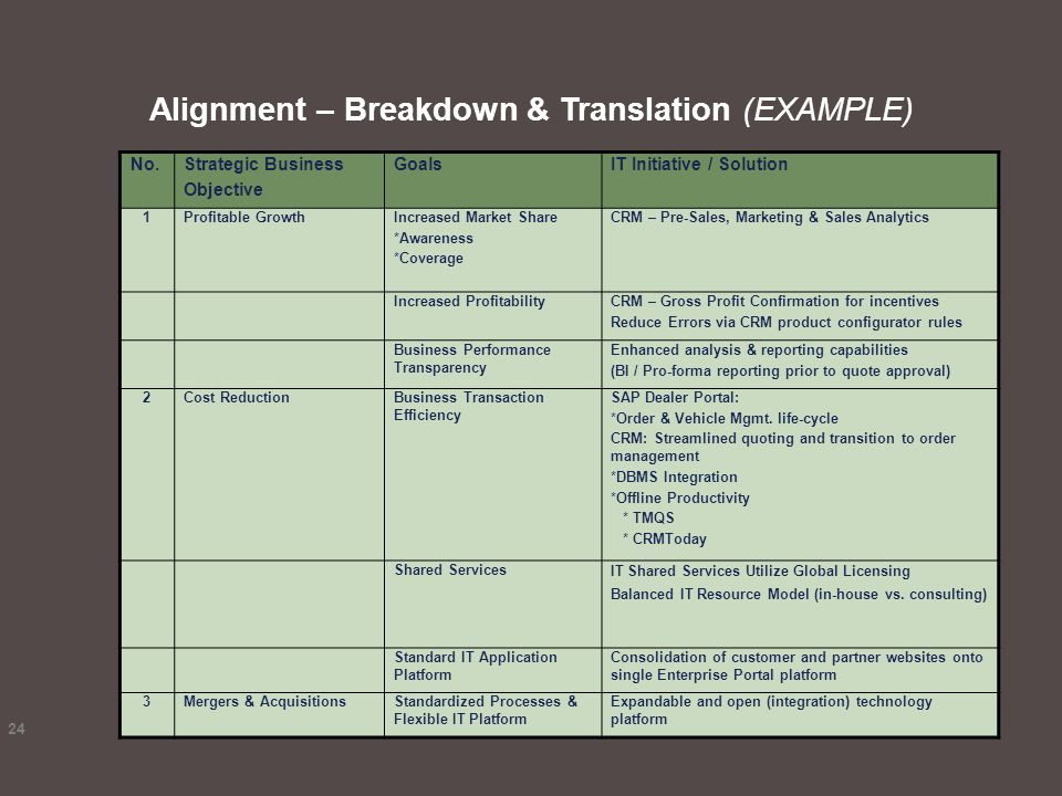 Alignment – Breakdown & Translation (EXAMPLE)