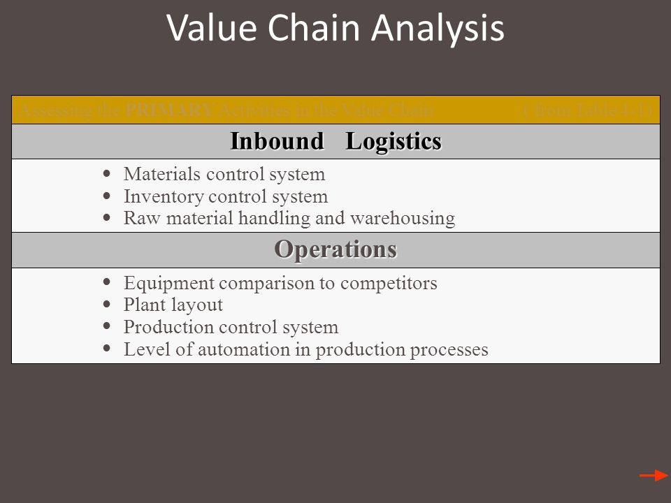 Value Chain Analysis Inbound Logistics Operations •