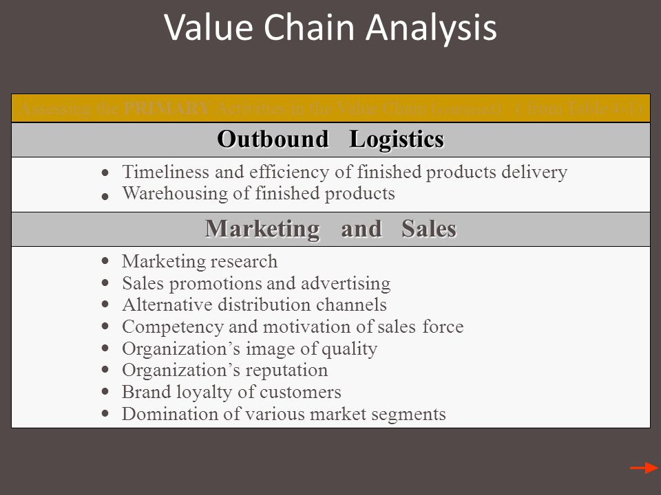 Value Chain Analysis Outbound Logistics Marketing and Sales