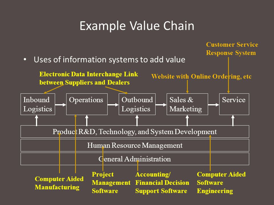 Example Value Chain Uses of information systems to add value
