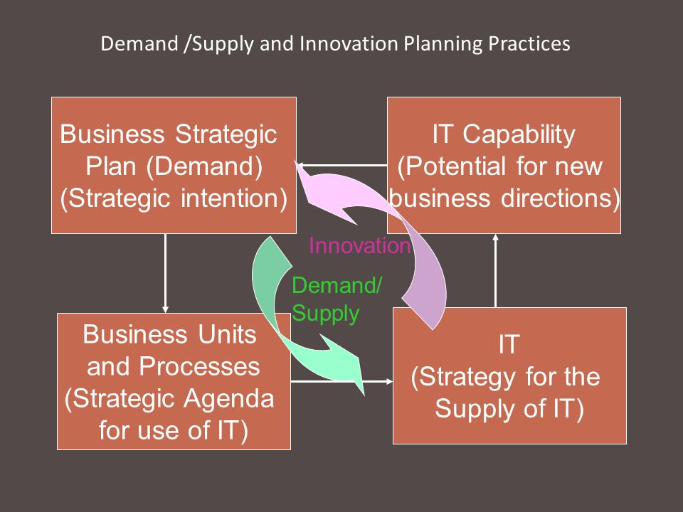 Demand /Supply and Innovation Planning Practices