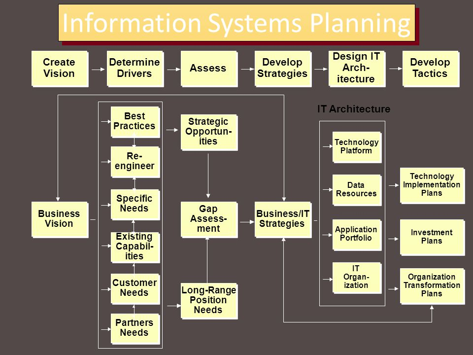 information system planning In mis, the information is recognized as a major resource like capital and time if this resource has to be managed well, it calls upon the management to plan for it and control it, so that the information becomes a vital resource for the system.