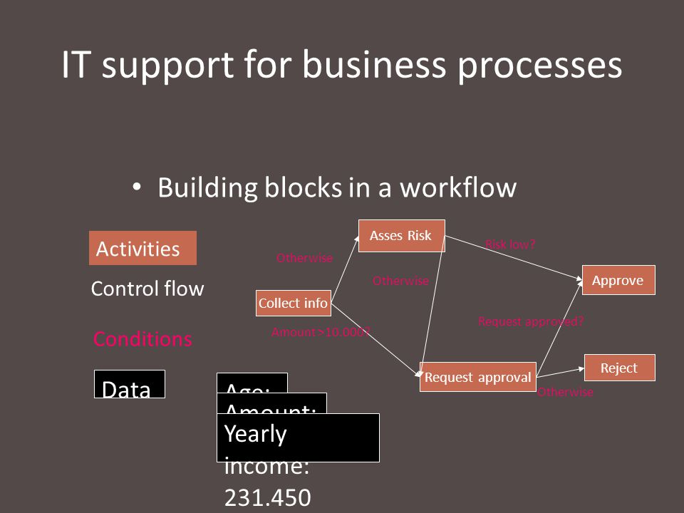 IT support for business processes