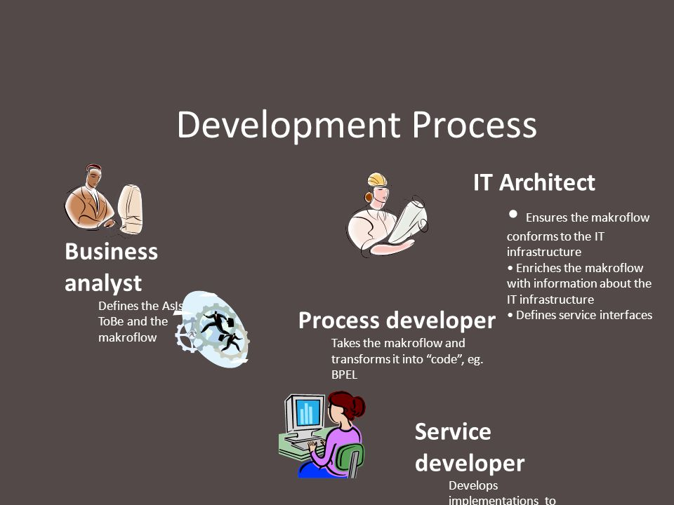 Development Process IT Architect