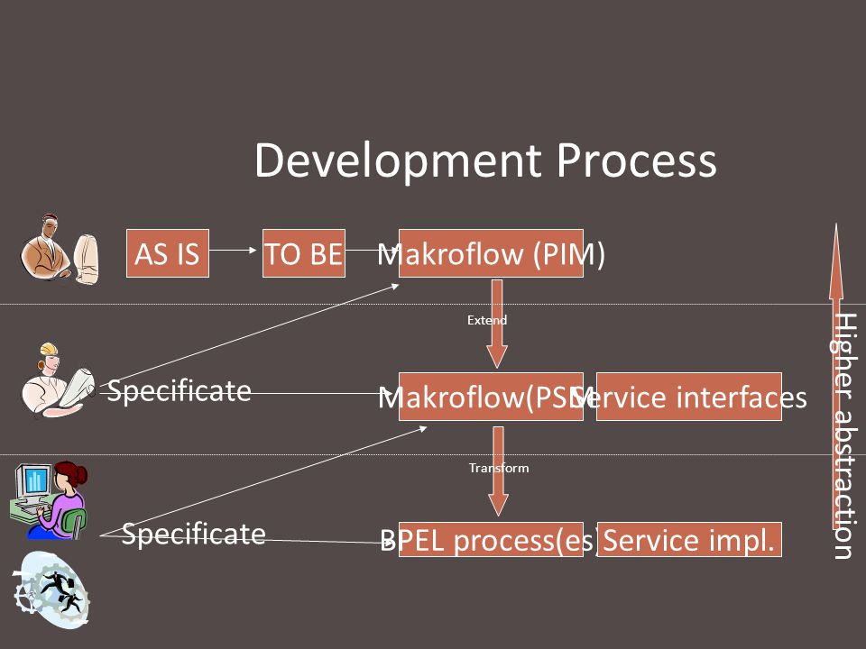 Development Process AS IS TO BE Makroflow (PIM) Higher abstraction