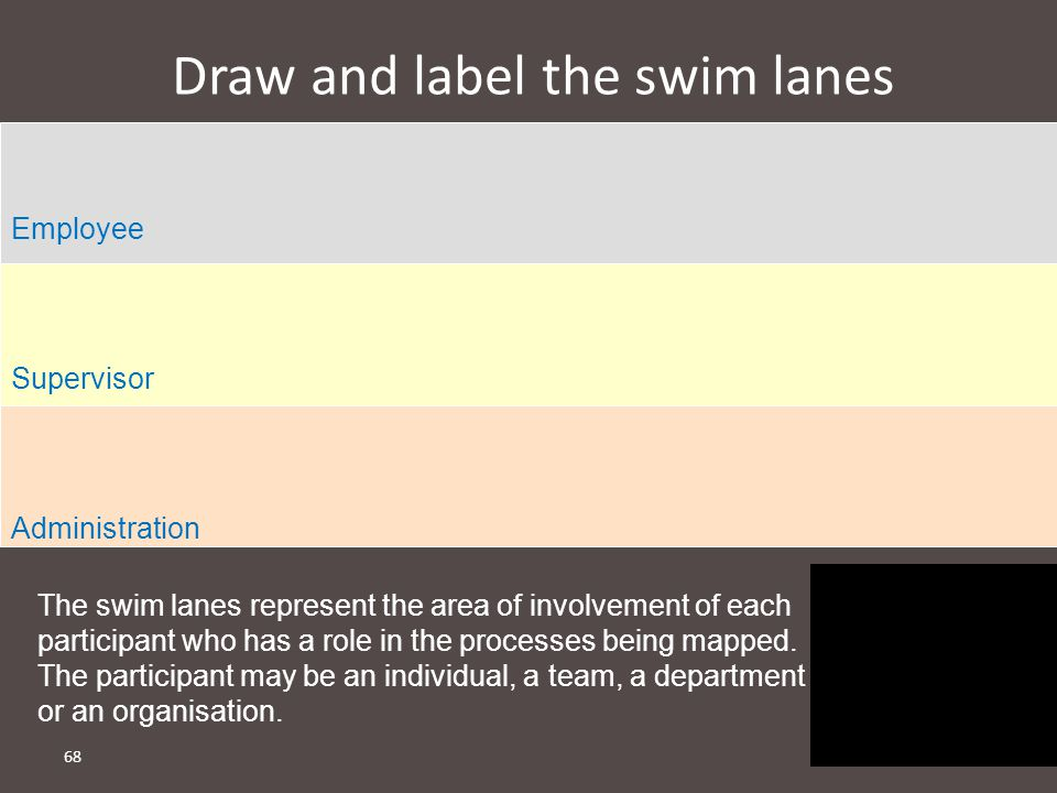 Draw and label the swim lanes