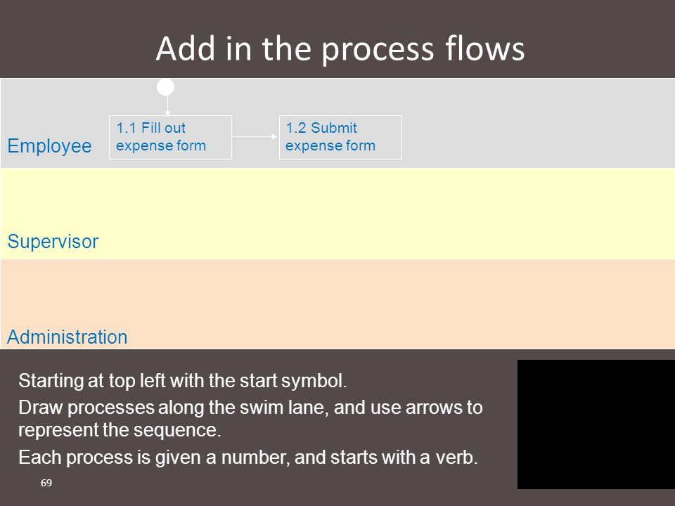Add in the process flows
