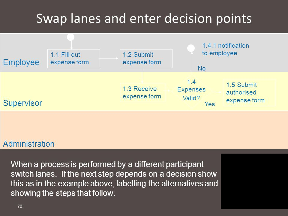 Swap lanes and enter decision points