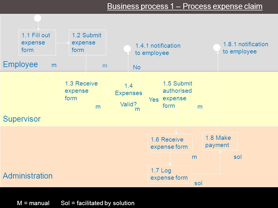 Business process 1 – Process expense claim