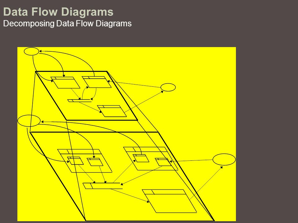 Data Flow Diagrams Decomposing Data Flow Diagrams