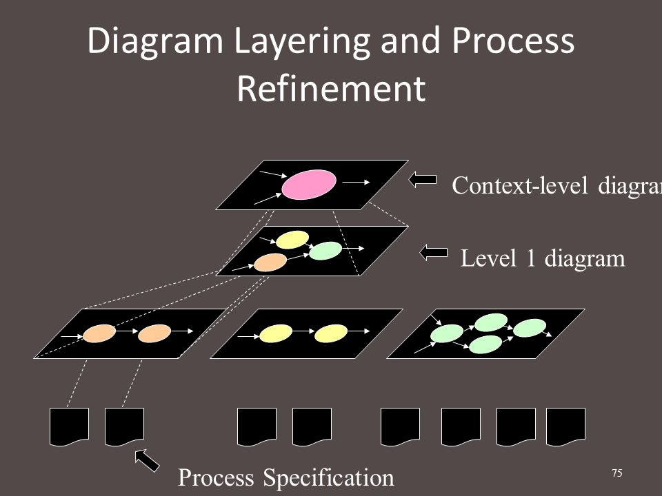 Diagram Layering and Process Refinement