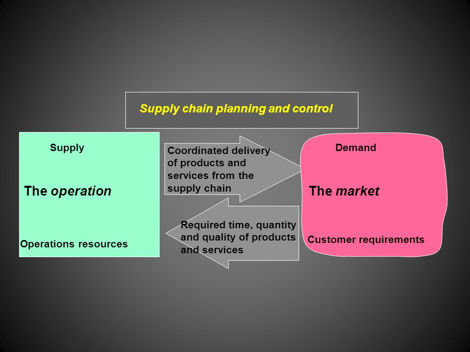 The operation The market Supply chain planning and control Supply