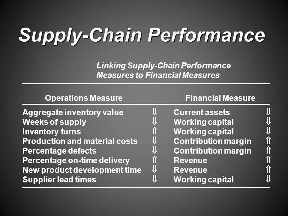 Supply-Chain Performance