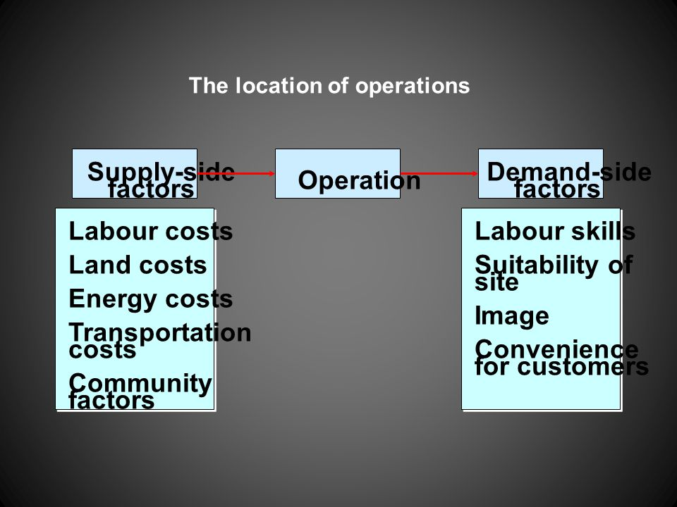 Supply-side Demand-side Operation factors factors Labour costs