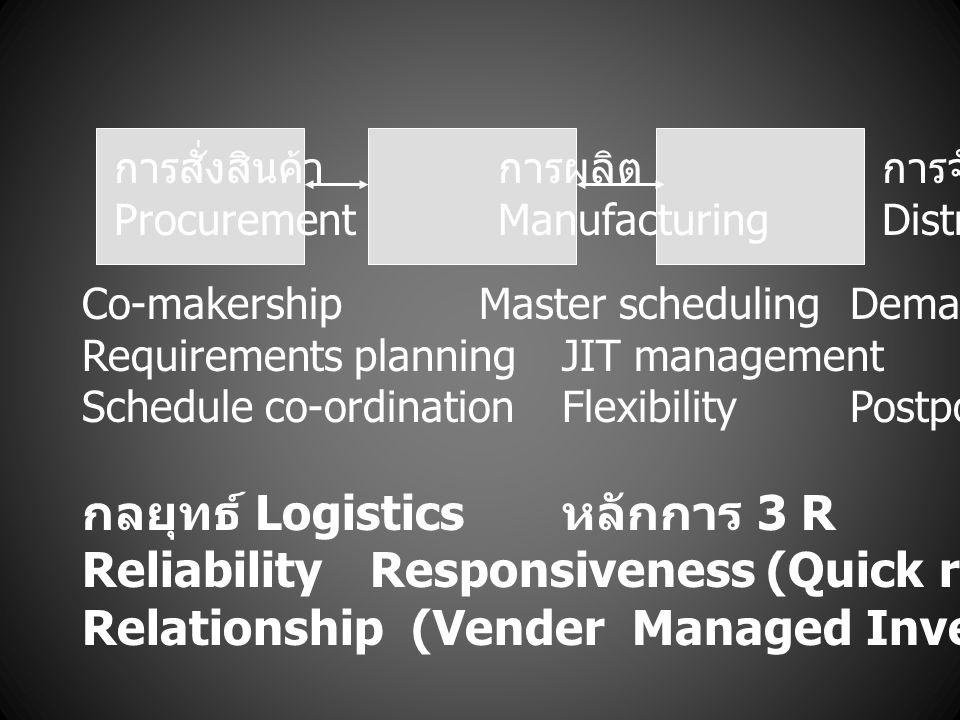 กลยุทธ์ Logistics หลักการ 3 R