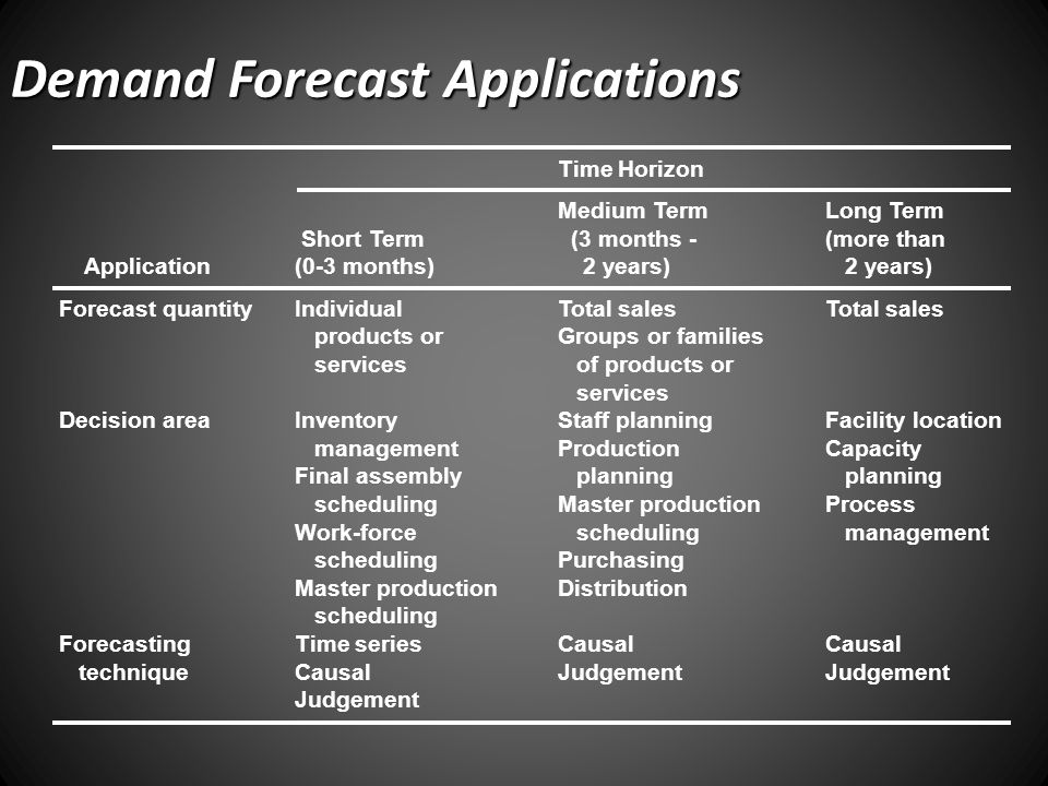 Demand Forecast Applications
