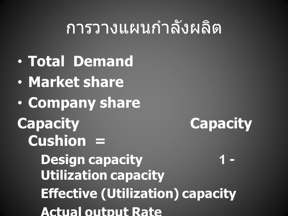 การวางแผนกำลังผลิต Total Demand Market share Company share
