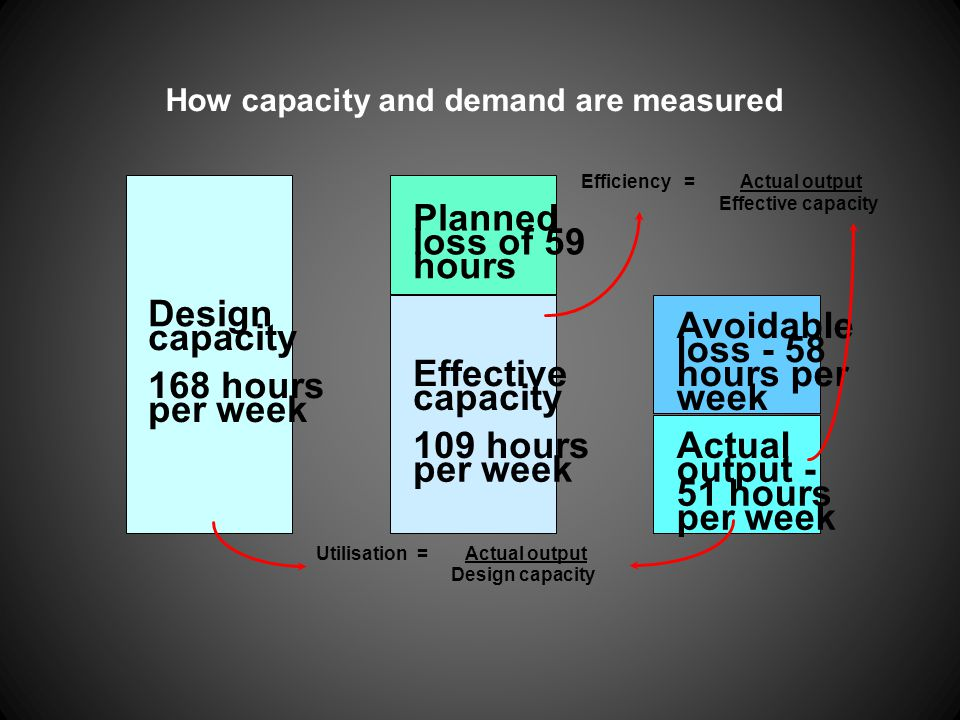 Planned loss of 59 hours Design Avoidable capacity loss - 58 Effective