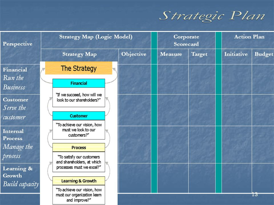 target corporation balanced scorecard