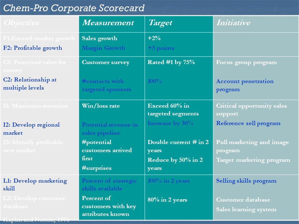 Chem-Pro Corporate Scorecard