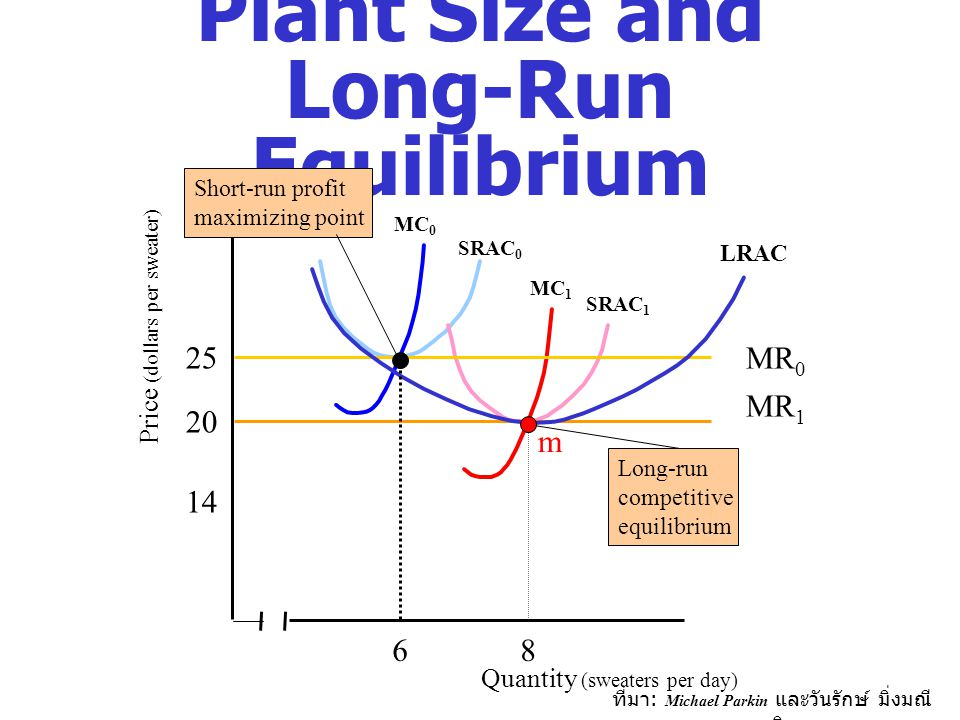 Plant Size and Long-Run Equilibrium