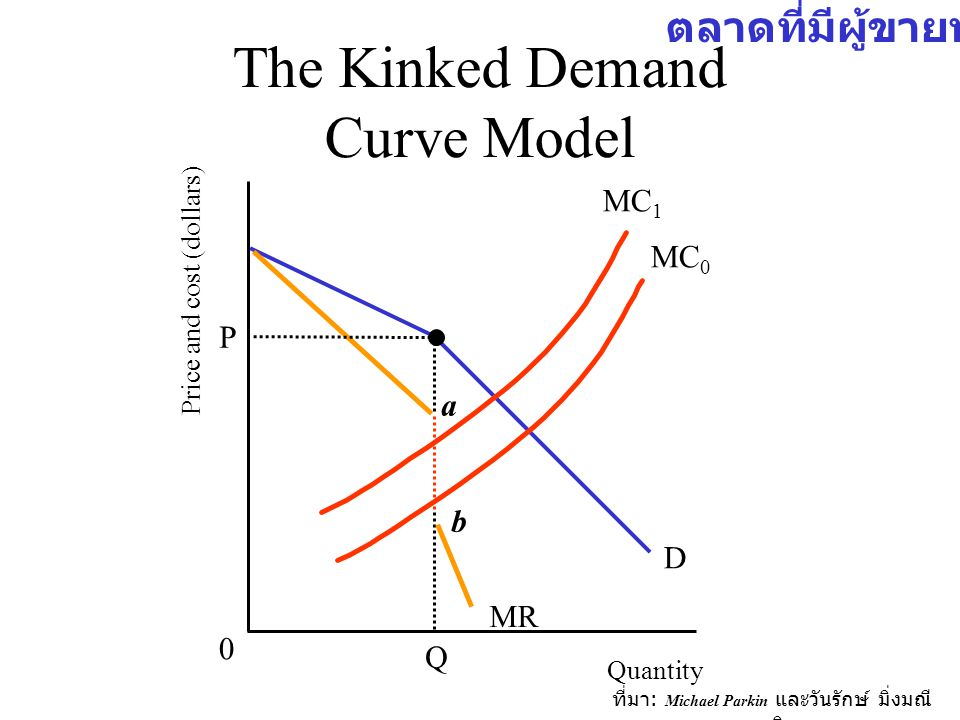 The Kinked Demand Curve Model