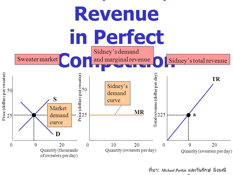 Demand, Price, and Revenue in Perfect Competition
