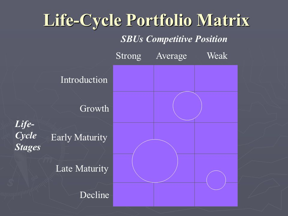 Life-Cycle Portfolio Matrix SBUs Competitive Position