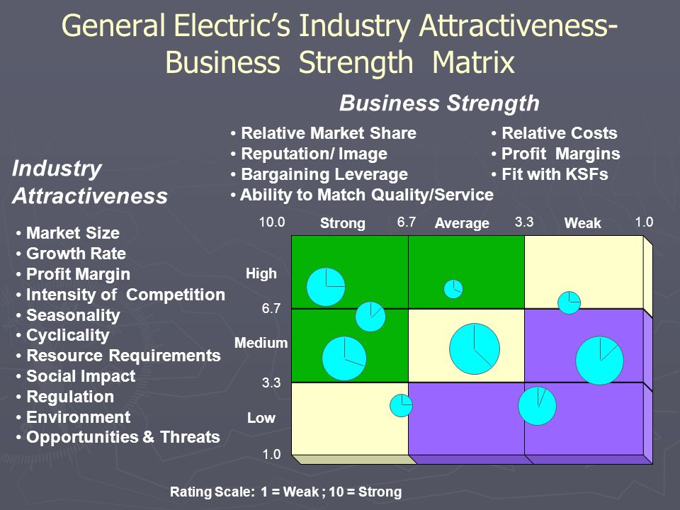 General Electric's Industry Attractiveness-Business Strength Matrix