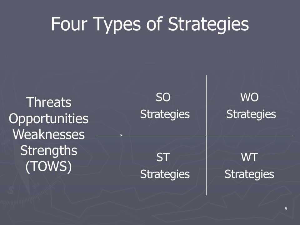 Four Types of Strategies