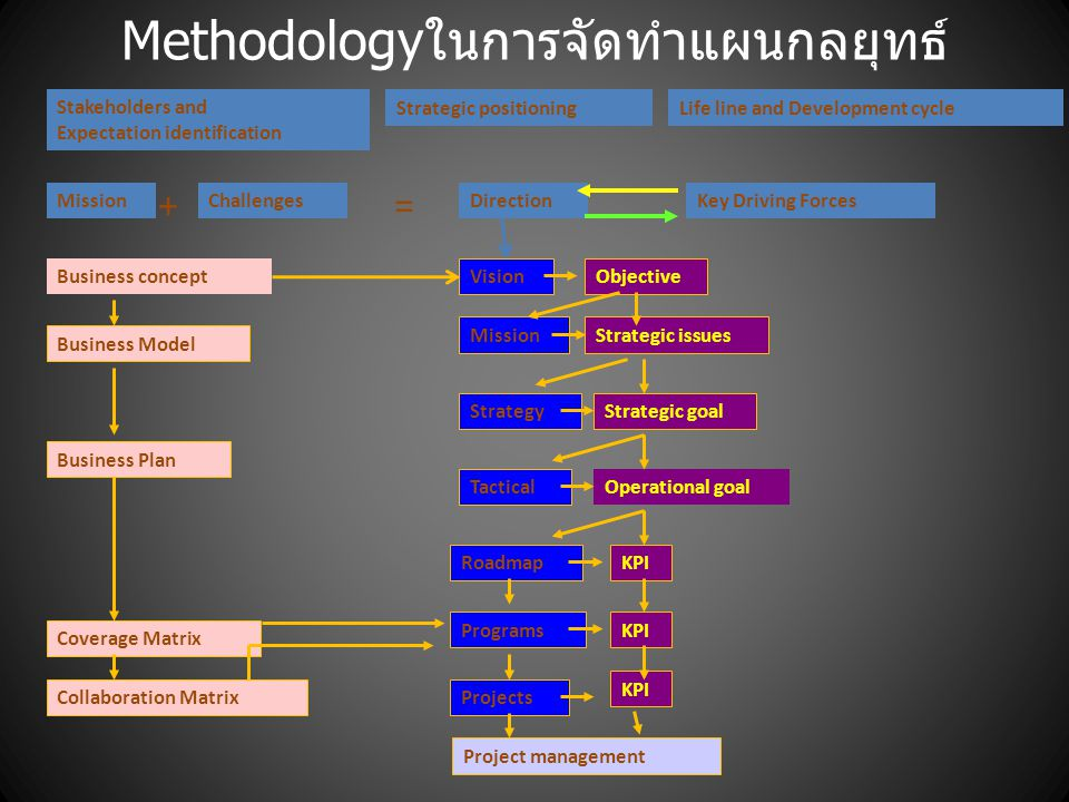 Methodologyในการจัดทำแผนกลยุทธ์