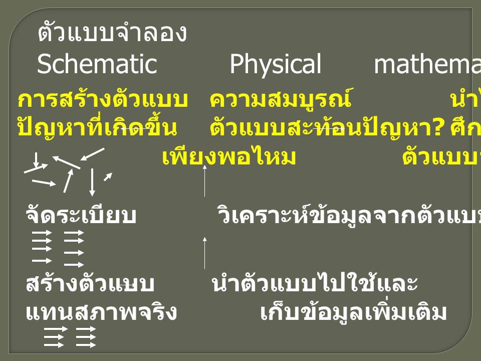 Schematic Physical mathematical