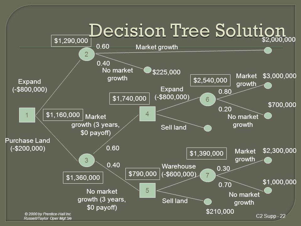 Decision Tree Solution