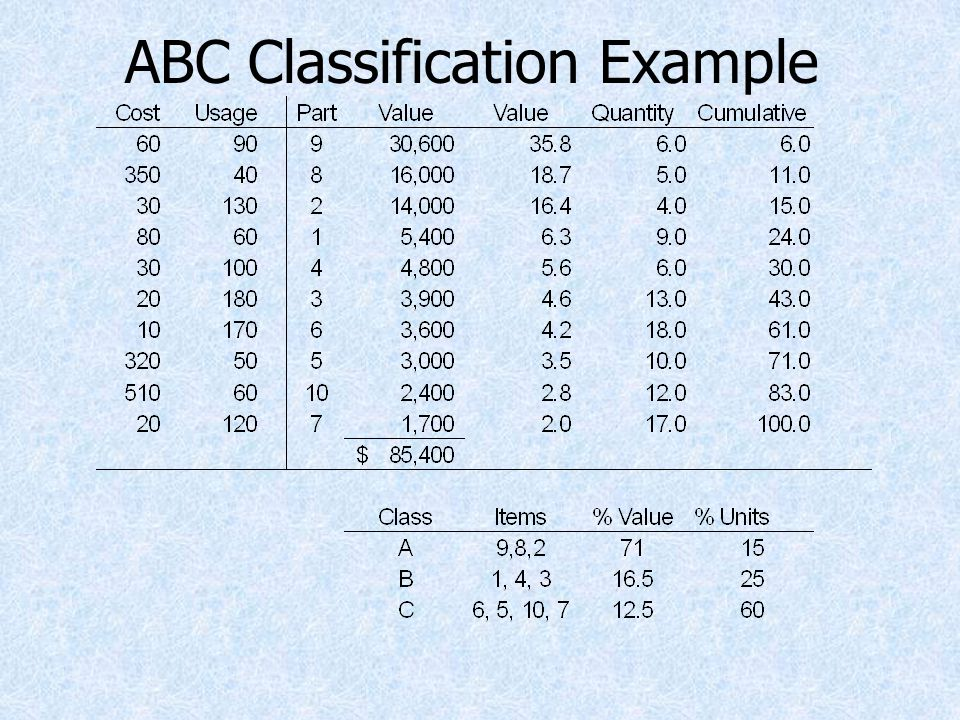 ABC Classification Example