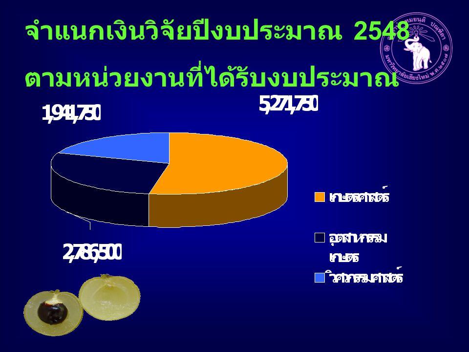 จำแนกเงินวิจัยปีงบประมาณ 2548