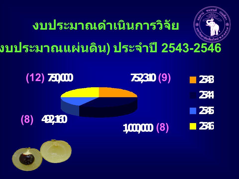 งบประมาณดำเนินการวิจัย (งบประมาณแผ่นดิน) ประจำปี 2543-2546