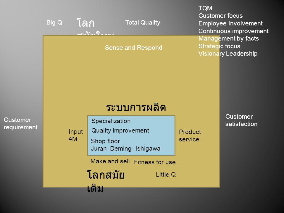 โลกสมัยใหม่ ระบบการผลิต โลกสมัยเดิม TQM Customer focus