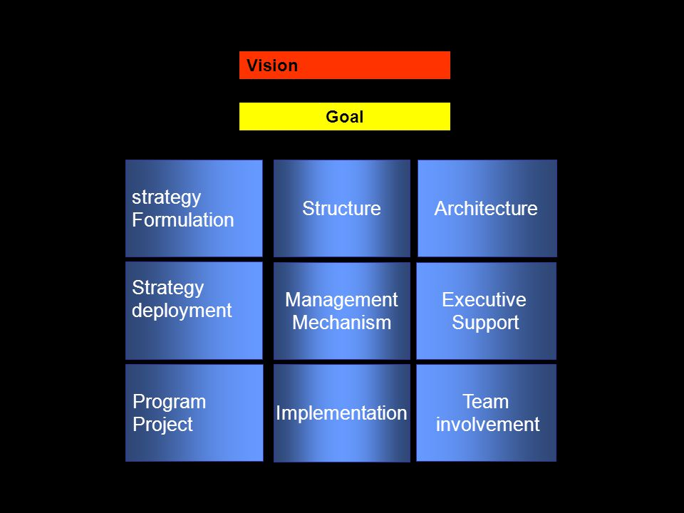 strategy Formulation Structure Architecture Strategy deployment