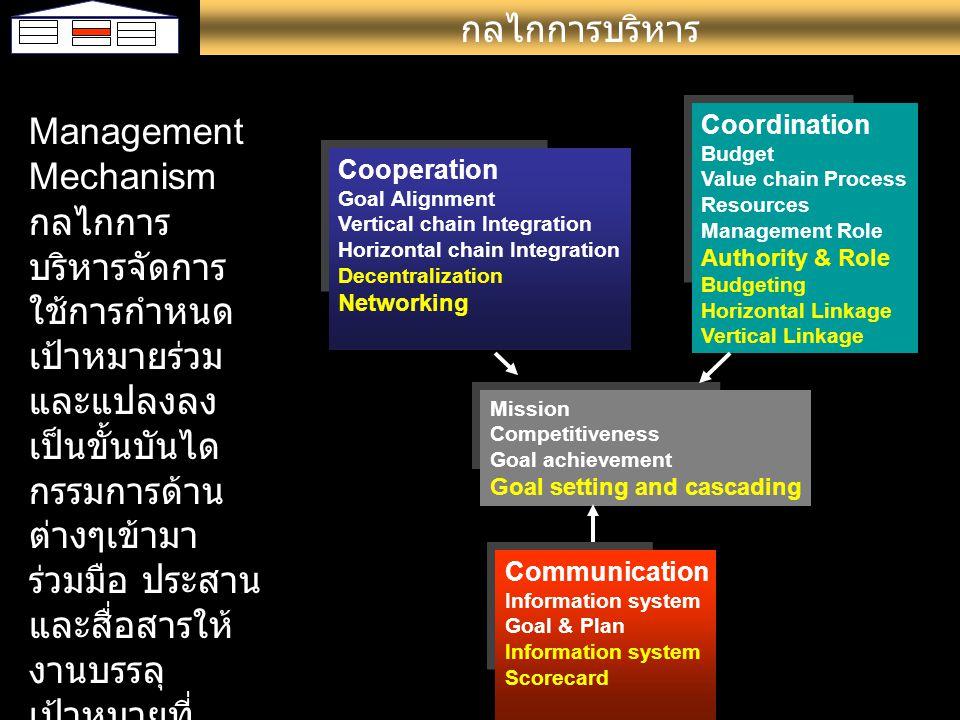 กลไกการบริหาร Management Mechanism